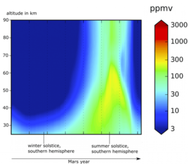 Distribution verticale de la vapeur d'eau sur Mars au cours d'une année martienne, montrée ici à 3 heures du matin, heure locale. Ce n'est qu'en été dans l'hémisphère sud que la vapeur d'eau peut atteindre les couches supérieures de l'atmosphère. (Image: GPL, Shaposhnikov et al.: Pompe à eau saisonnière dans l'atmosphère de Mars: Transport vertical vers la thermosphère)