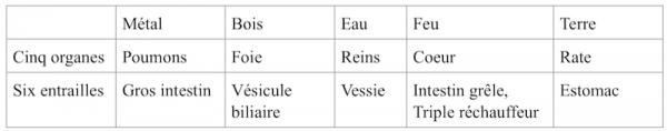 Correspondance entre les cinq organes, les six entrailles et les cinq éléments.  (Vision Times)