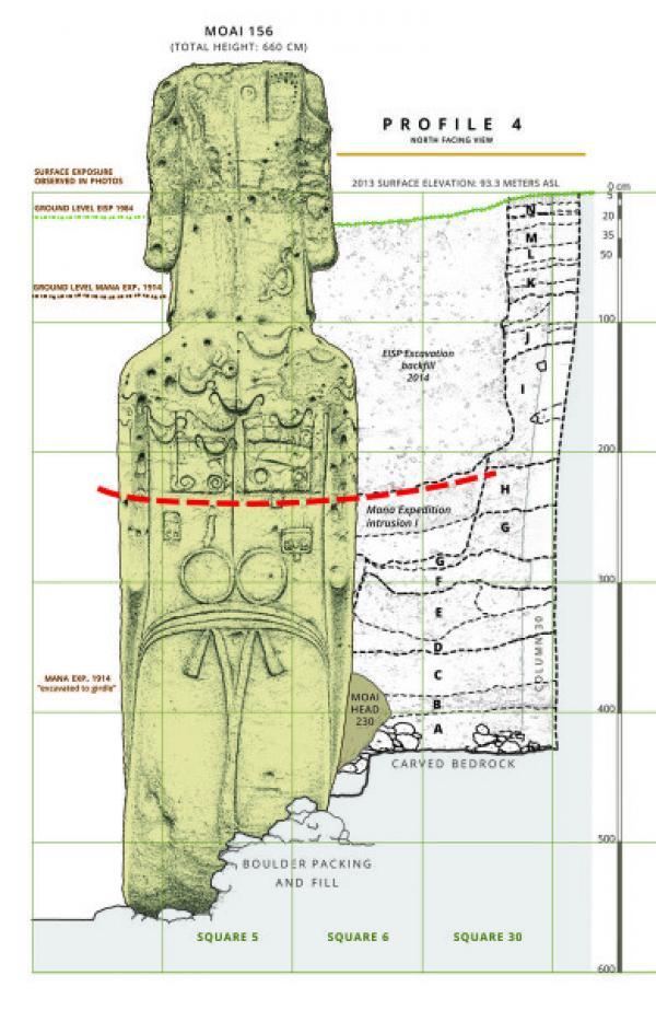 Ce diagramme montre l'historique des fouilles pour le  Moai 156, carrière de Rano Raraku, Rapa Nui. La ligne rouge en pointillés est la surface estimée lorsque des pétroglyphes, inspirés de l'art rupestre, ont été appliqués sur le dos de la statue. Cette ligne représente également le point final de  l'extraction de la pierre. La ligne verte représente le niveau du sol au début des fouilles. (Image: Cristián Arévalo Pakarati/Projet de statue de l'île de Pâques)