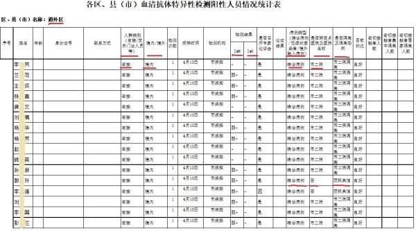 Partie d'un document gouvernemental fuité et montrant 34 patients récemment traités par Covid-19 dans le district de Daowai à Harbin, au Nord-Est de la Chine. (Image : The Epoch Times)