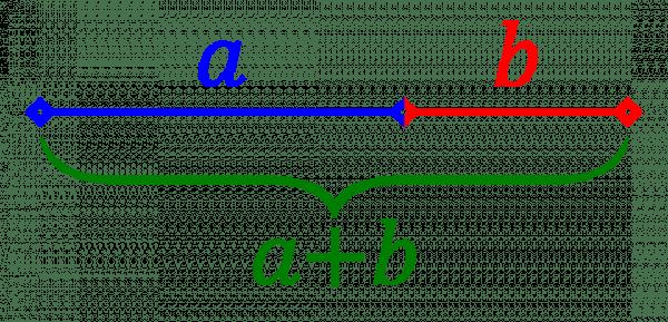 La proportion définie paraetbest dite d'«extrême et moyenne raison» lorsqueaest àbce quea+best àa, soit: lorsque(a+b)/a=a/b.Le rapporta/best alors égal au nombre d'or. (Image : Wikimedia / HB / CC BY-SA)