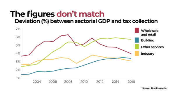 Le Brookings Institute a comparé le taux de croissance de la valeur ajoutée industrielle déclarée (l'une des composantes utilisées lorsque la Chine calcule son PIB) avec le taux de croissance des recettes de la taxe sur la valeur ajoutée industrielle. (Image : Capture d'écran / YouTube)