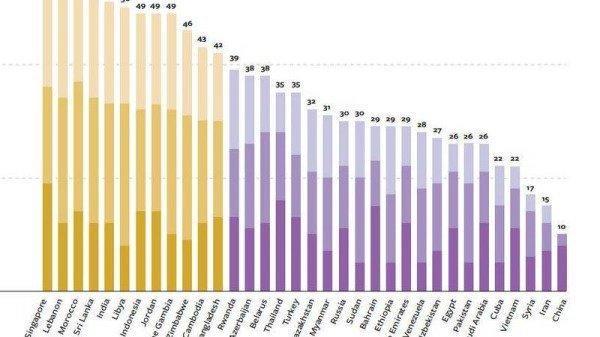 Le 14 octobre, Freedom House a publié son «Rapport annuel sur la liberté de l'Internet», qui montre que la Chine est dernière au classement de la liberté de l'Internet depuis six années consécutives. (Image : Freedom House)