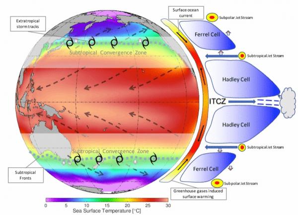 Schéma expliquant le mécanisme de l'expansion des tropiques. L'ombrage indique la température de la surface de la mer, les flèches noires en pointillés illustrent les vents proches de la surface, les taches blanches représentent les zones de convergence subtropicales, et les épaisses lignes grises en pointillés représentent les fronts subtropicaux. Le réchauffement tropical profond maintient la branche montante de la circulation de Hadley, à savoir la ZCIT. Le flux d'air supérieur perd sa flottabilité lorsq
