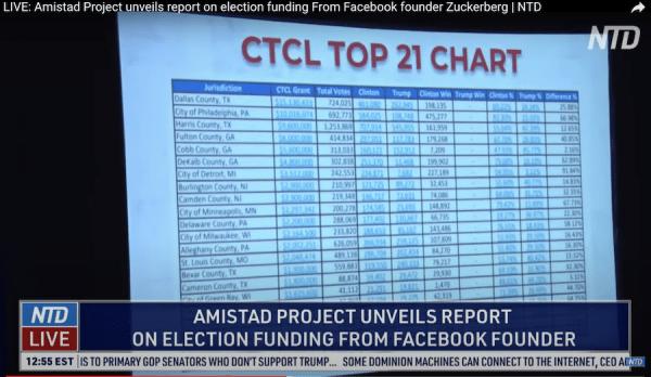 Subventions de la CTCLlistées dans le rapport du projet Amistad. (Image : Capture d'écran / YouTube)