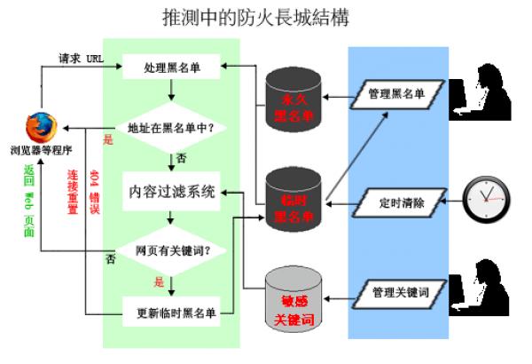 Le «Grand Pare-feu de Chine» est un vaste dispositif de censure utilisé par le régime chinois pour empêcher le peuple chinois d'entrer en contact avec le reste du monde, et pour empêcher les peuples du monde de se lier d'amitié et de communiquer avec le peuple chinois. (Image : wikimedia / 用心阁 和 fdcn / Domaine publique)