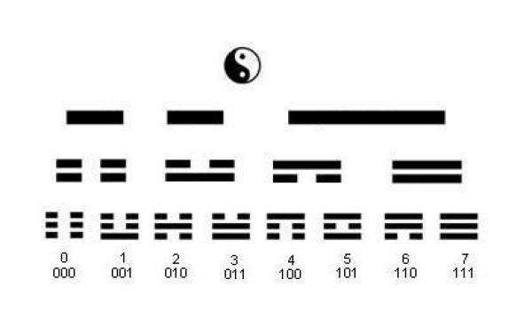 Les manifestations du même Xiang sur les différents niveaux: très concis en haut, très complexe en bas. (Image : wikimedia / Domaine public)